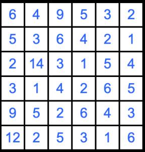 Puzzle Page Futoshiki February 15 2020 Answers